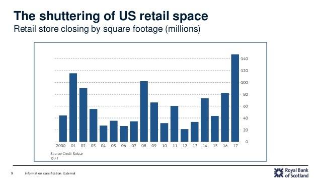 RBS COO Mark Bailey US Retail Closure Graph