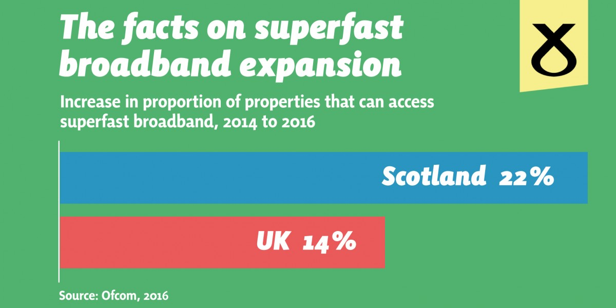 Scotland's Broadband