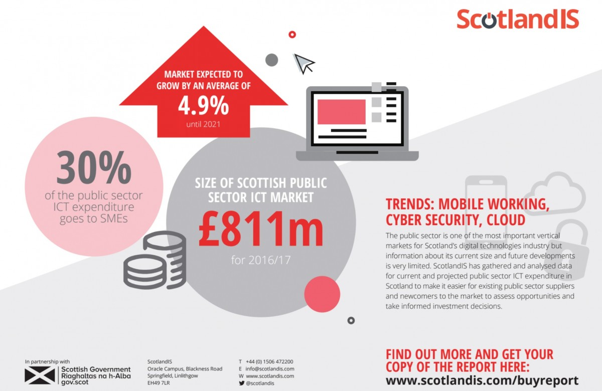 ScotlandIS: Public Sector ICT Expenditure in Scotland