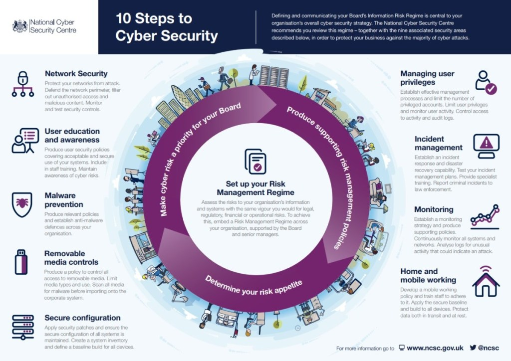 10 Steps to Cyber