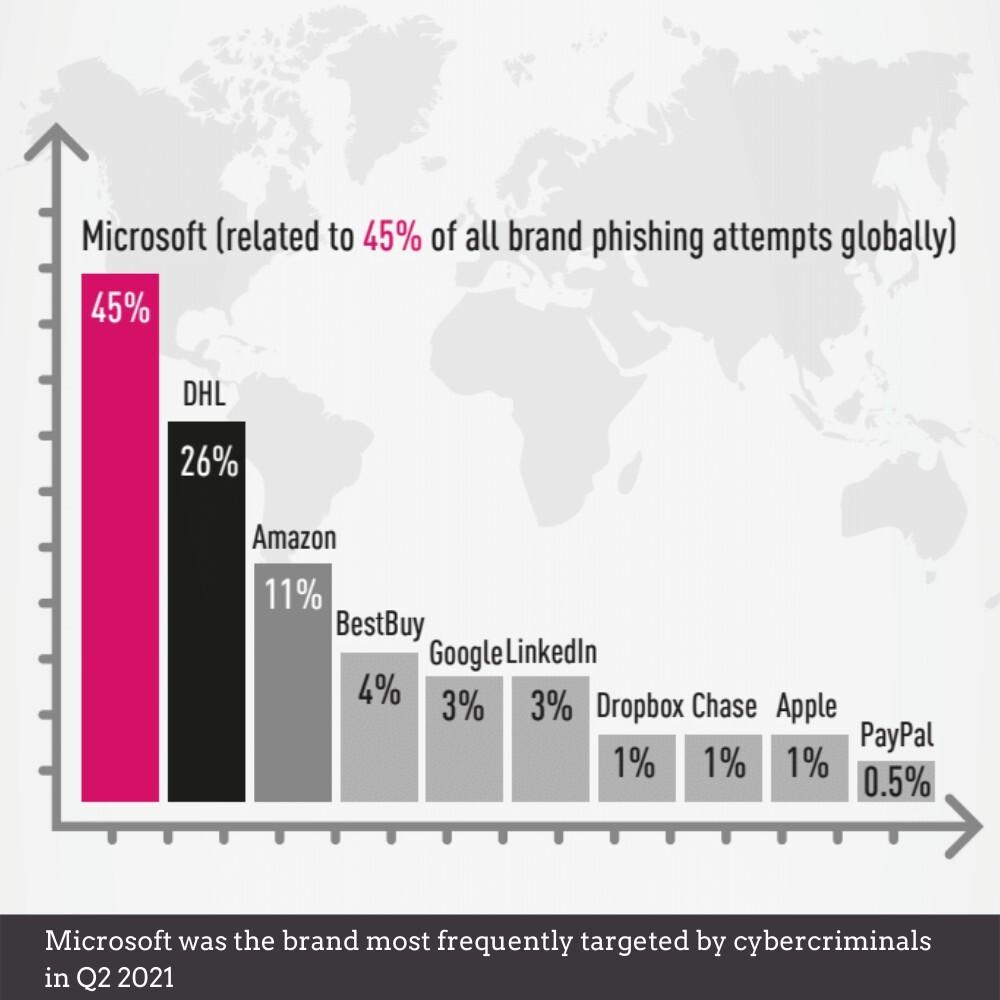 Brand Phishing Attacks