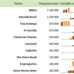 Programas de TV mais pesquisadas em 2012