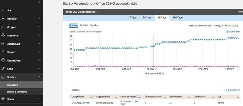 Ansicht der Office 365 Groups Aktivitäten in einem zentralen Dashboard