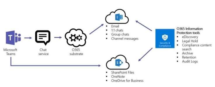 Übersicht der Microsoft Teams Security und Compliance feature
