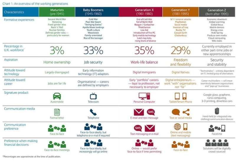 Übersicht der verschiedenen Generationen die in Unternehmen arbeiten in Hinblick auf den Desktop-Refresh