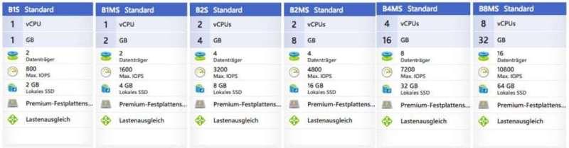 Verschiedene Azure B-Serie Burstable Computer IaaS Instanzen mit allen Funktionen