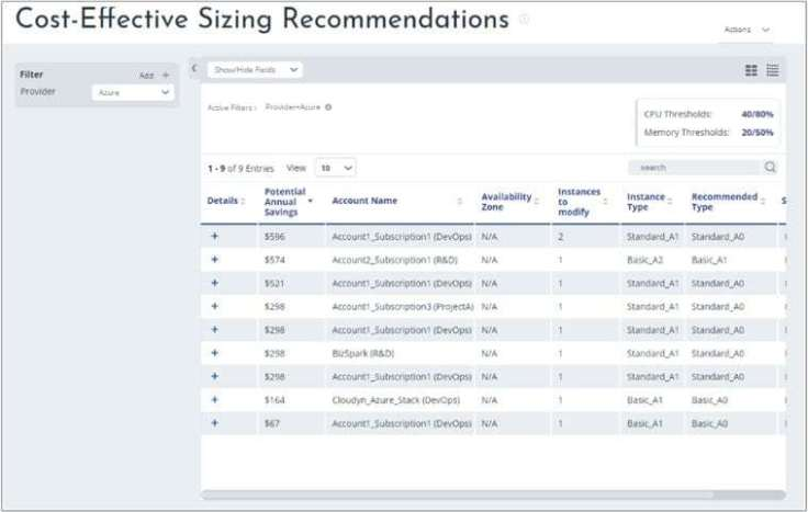 Microsoft Azure Cloudyn Cost Effective Sizing Recommendations Cost Management