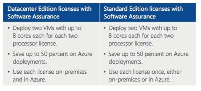 Gegenüberstellung der verwendbaren Lizenzen Server Standard und Enterprise im Rahmen des Microsoft Azure HUB programm
