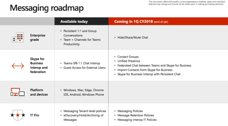 Roadmap für Skype for Business Feature Integration in Teams