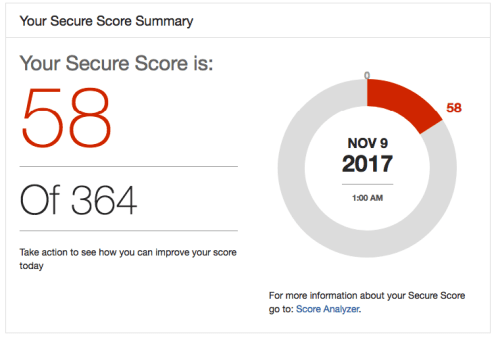 Office 365 Secure Score Dashboard