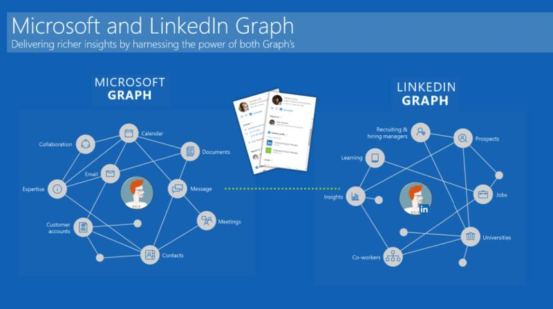 Darstellung der Integration des LinkedIn Graph mit dem Office 365 Graph