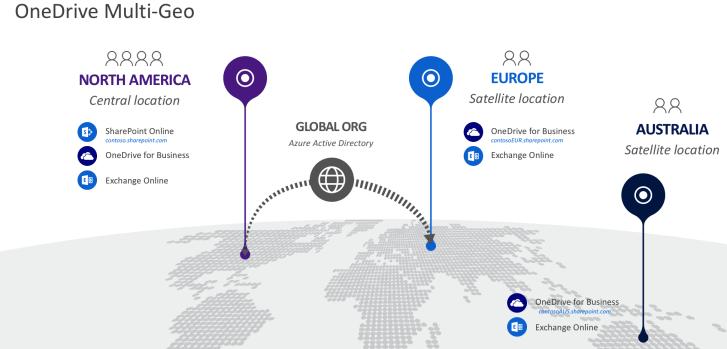 Das Schaubild zeigt eine Mögliche Aufteilung der Office 365 Dienste (SharePoint, OneDrive, Exchange) auf einzelne Regionen