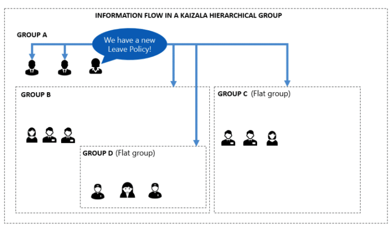 Microsoft Kaizala information flow hierarchical group
