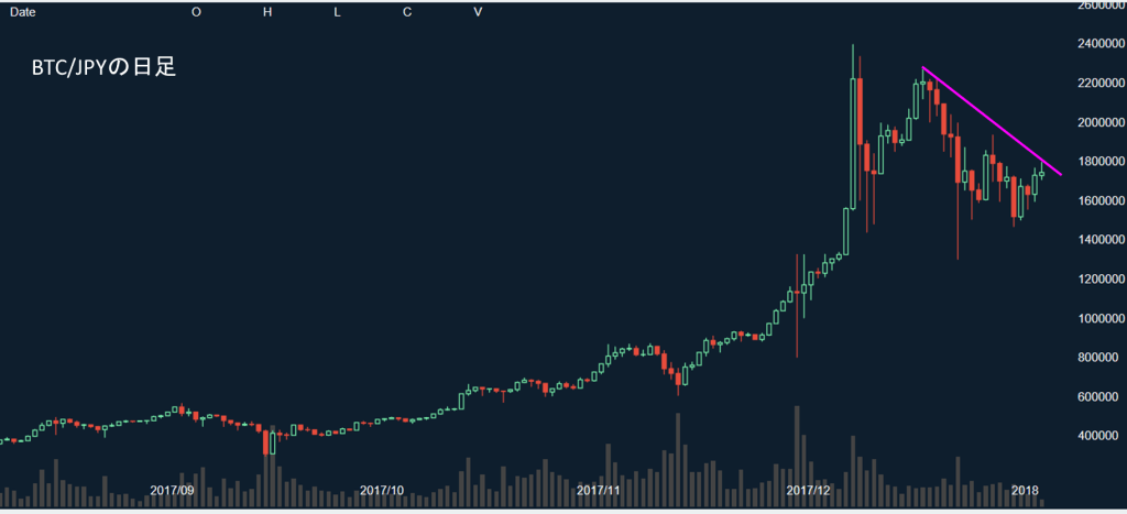 ビットコインのチャート20180103