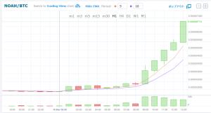 ノアコインのチャート