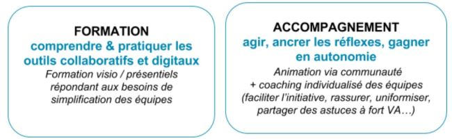 Nos formations et nos accompagnements