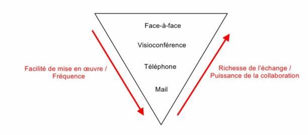 Visioconférence : communication visuelle