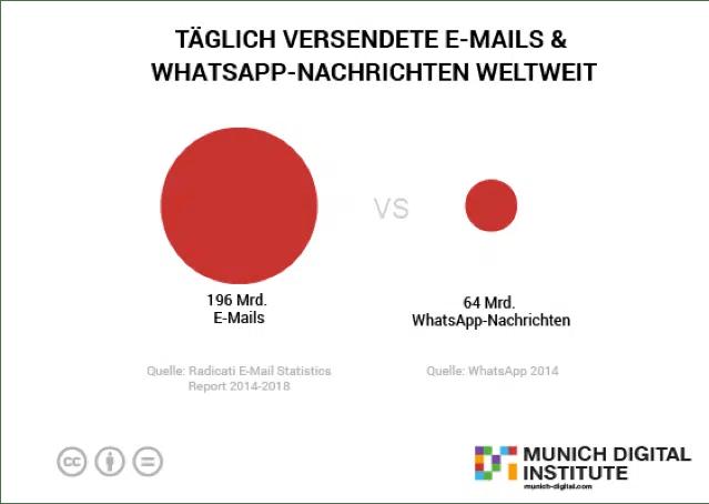e-mail-marketing-vs-whatsapp