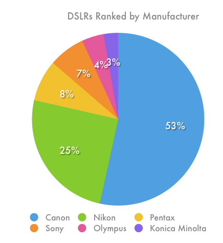 Dslrs-Manufacturer