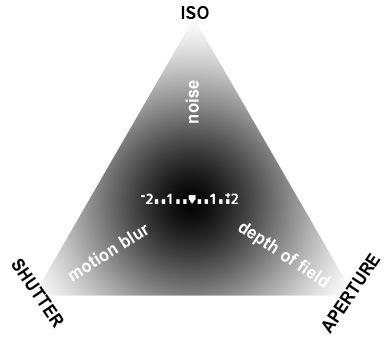 exposure-triangle.jpg
