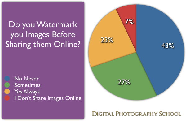 How many Photographers Watermark their Images? [POLL RESULTS]
