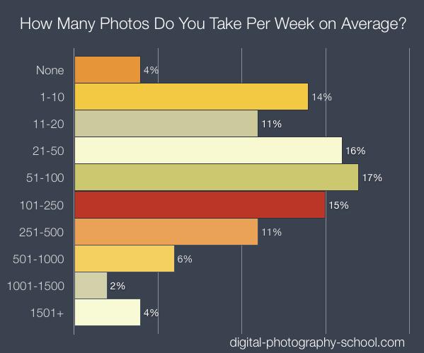 photos-per-week.png