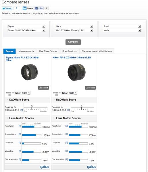Lens Comparison Website Aids In Lens Purchase Selection