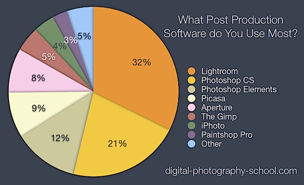 The Most Popular Post Production Software [POLL RESULTS]