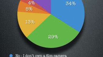 37% of dPS Readers Still Shoot with Film