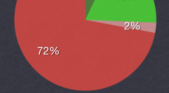 Is Geotagging Images a Dying Trend? POLL RESULTS