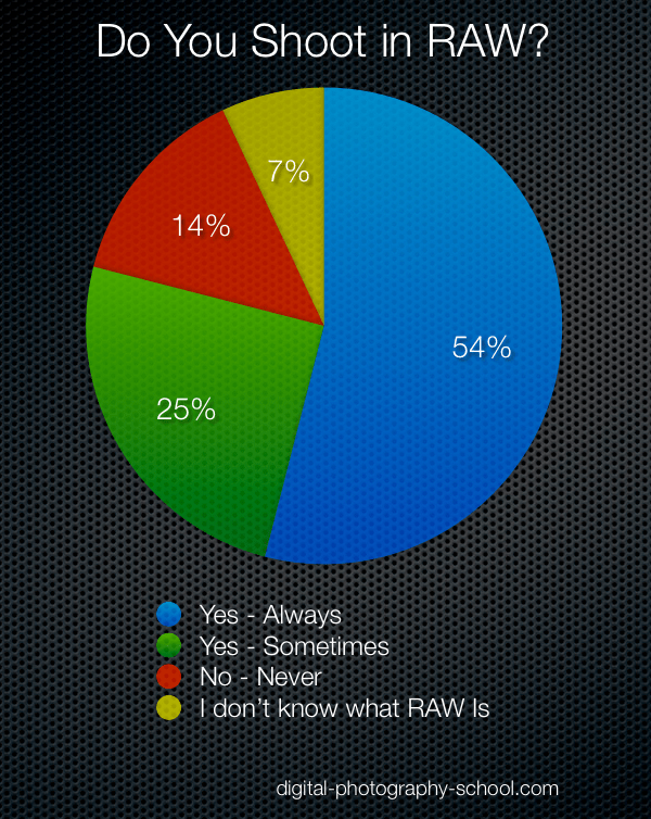 raw-poll-results-2009.png