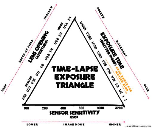Timelapse exposure triangle