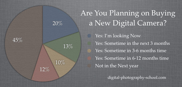 55% of dPS Readers Will Have a New Camera in the next Year