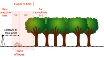 hyperfocal-distance-diagram-1