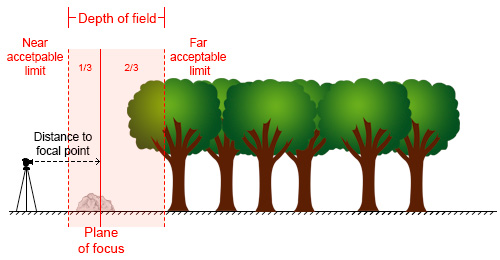 Hyperfocal Distance Diagram 1