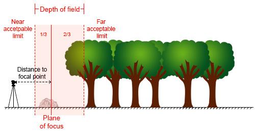 Diagrama de distância hiperfocal 1