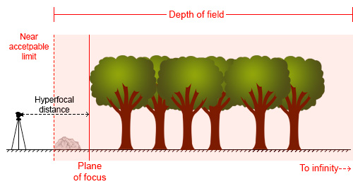 Diagrama de distância hiperfocal 2