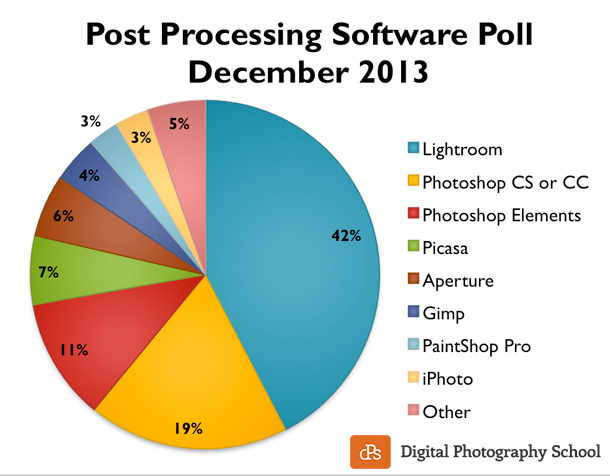 post-processing-poll-2013-dPS