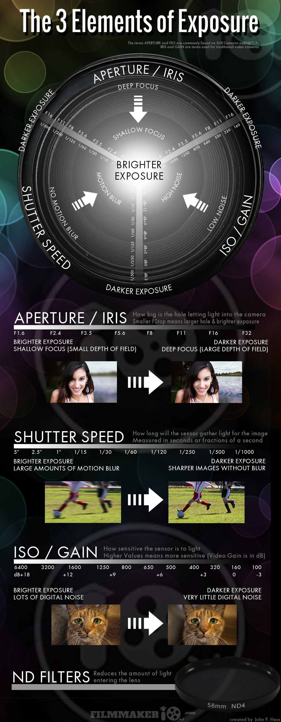 Cheat Sheet  3 Elements Of Exposure