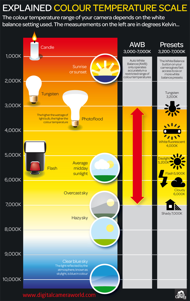 Colour Temperature Scale: Visualised - Digital Photography School