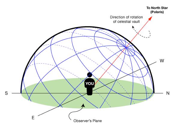 Equatorial grid