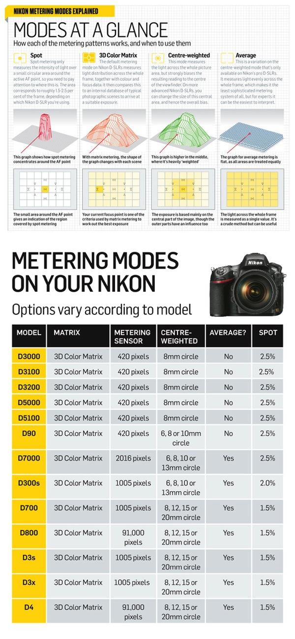24 Nikon DSLRs metering modes full