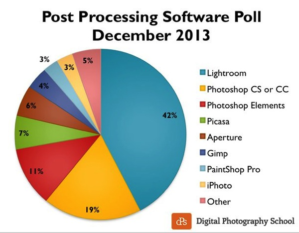 Post processing poll 2013 dPS