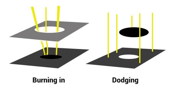 Darkroom Burning and Dodging digram