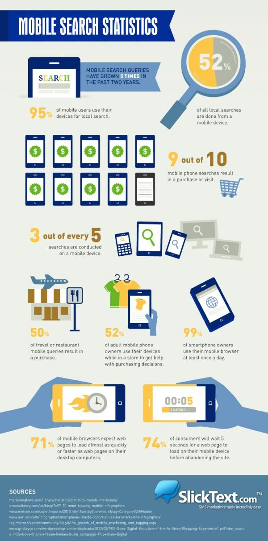 Mobile Search Statistics