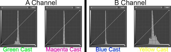 LAB color cast chart