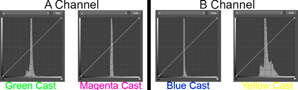 LAB color cast chart