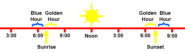 Graphic showing best times of day for photography