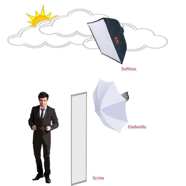 Fill Flash Light Styles Soft