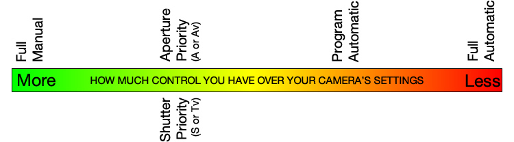 program-auto-diagram